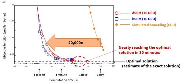 Fig. 3: Computation times for a one-million-bit problem*2.