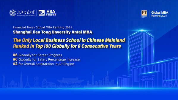 SJTU Antai MBA Stands Out for Overall Satisfaction and Career Progress in Financial Times Global MBA Ranking 2021