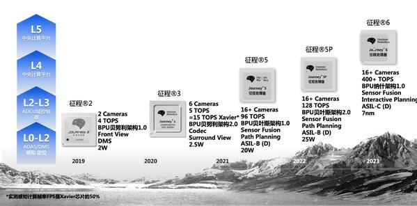 地平线征程系列芯片Roadmap