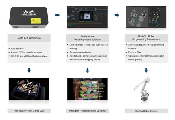 Mech-Mind의 AI 로봇공학 지원으로 물류 기업의 운영 효율성 증대
