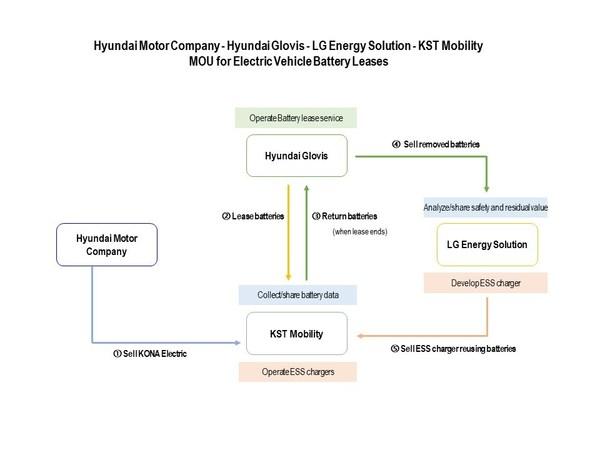 Business Structure Diagram