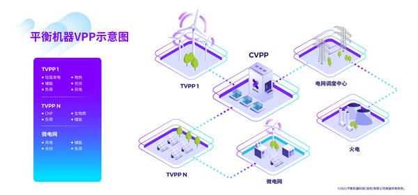 平衡机器商业型虚拟电厂示意图