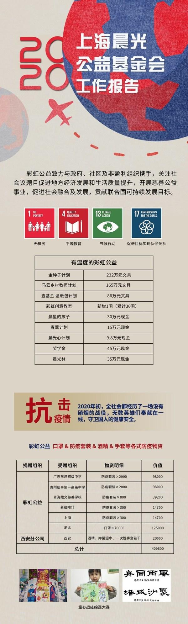 上海晨光公益基金会2020年度工作报告正式发布