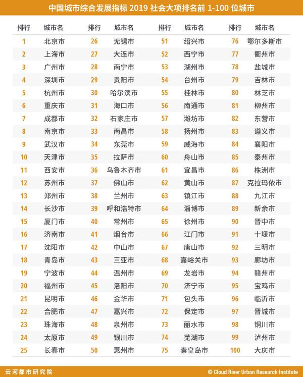 """表 """"中国城市综合发展指标2019""""社会大项排名前1-100位城市"""