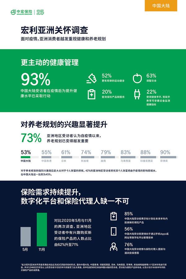 宏利调查显示疫情阴影下的中国消费者更关注健康及财务需求