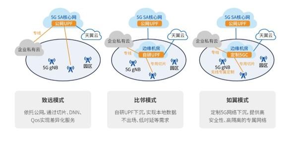 中国电信5G专网部署模式