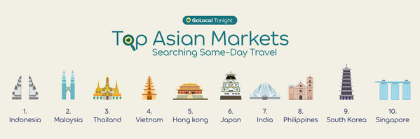 Demand for last minute travel searches have increased