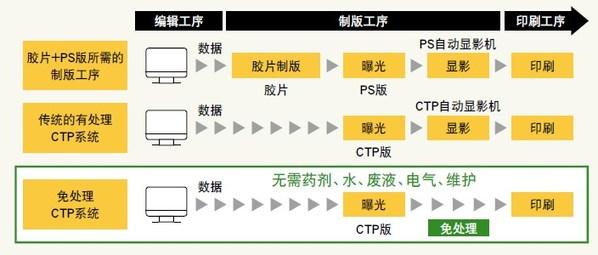 富士胶片集团旗下报纸印刷用完全免处理CTP印刷版实现零环境负荷