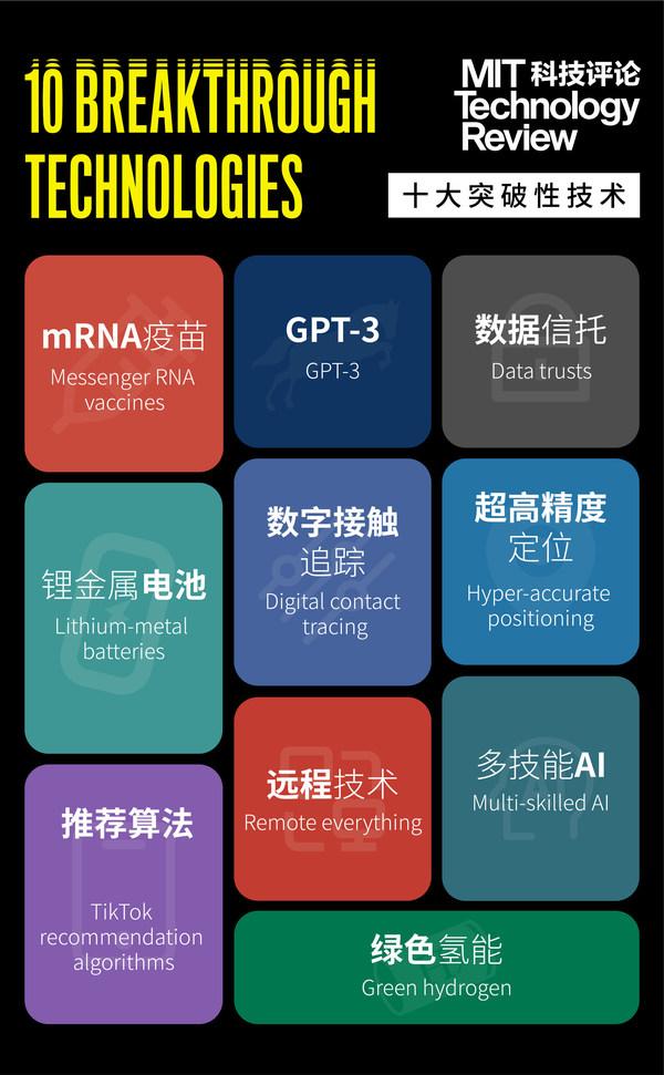 《麻省理工科技评论》全球十大突破性技术