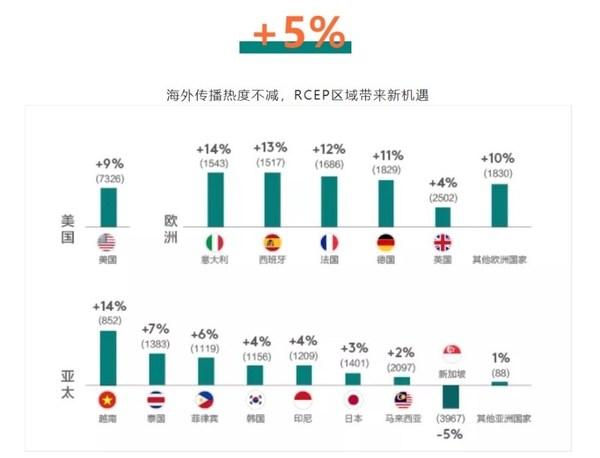 海外传播热度不减,RCEP区域带来新机遇