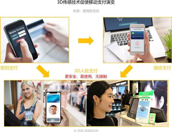 3D传感技术促使移动支付演变