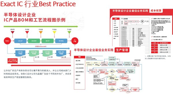 IC设计服务平台天芯电子Exact ERP项目成功启动