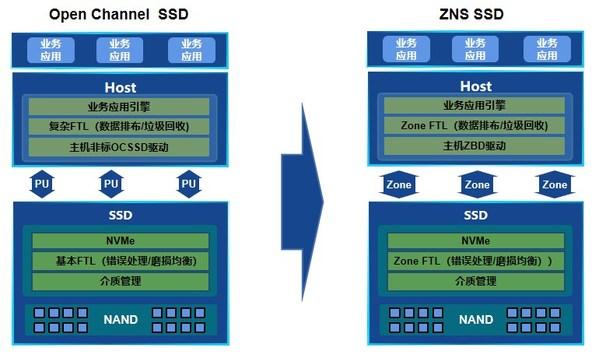 浪潮新一代ZNS SSD固态盘解码:如何将性能提升210%