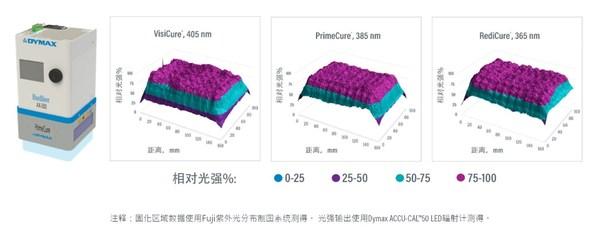图3.BlueWave(R) AX-550 2能量分布