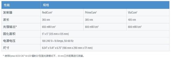 图2.BlueWave(R) AX-550 2.0系统规格