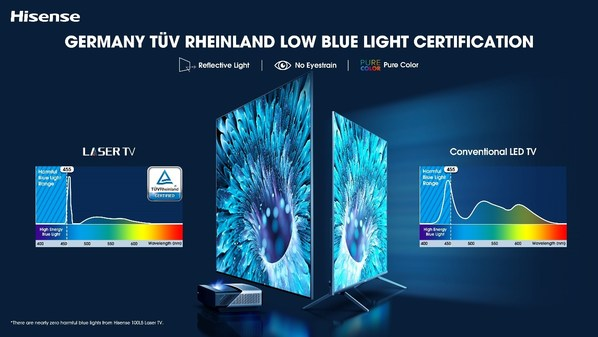 The Hisense L5 Series has been Low Blue Light TÜV Rheinland certified in accordance with European standards.