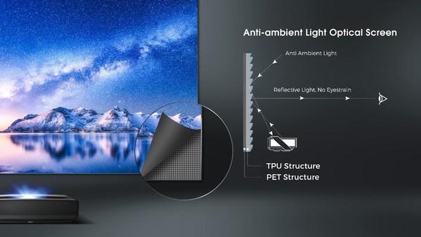 매출 325% 급증 - 하이센스, 미래의 트렌드로 레이저 TV 강조