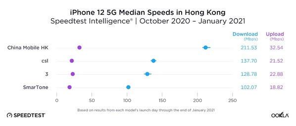 China Mobile Hong Kong Besting the Industry with Outstanding 5G Network Performance (Photo source: Speedtest official website)