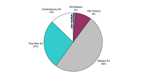 Annual change in the Artprice100 © vs. S&P 500 - Base 100 in January 2000