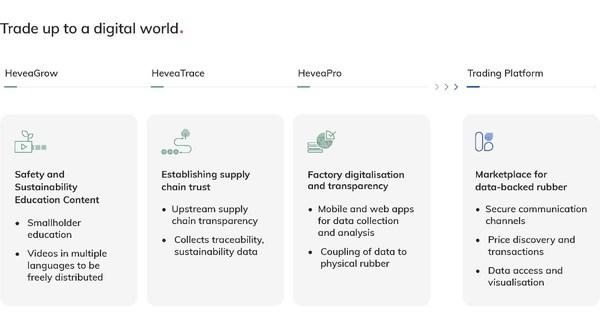 HeveaConnect, nền tảng thị trường số hỗ trợ giao dịch cao su thiên nhiên bền vững, hoan nghênh đầu tư từ sở giao dịch chứng khoán Singapore