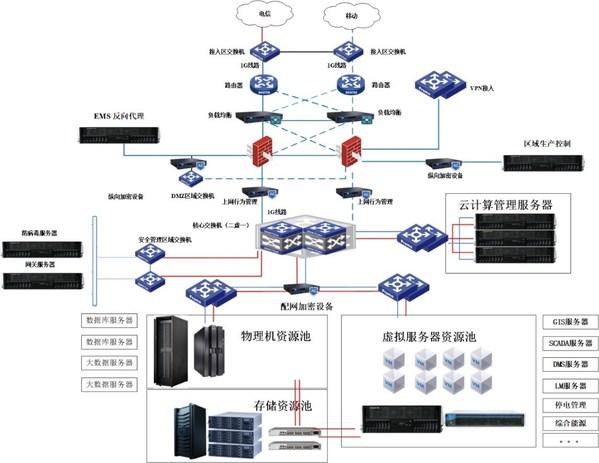 智能配网数据中心硬件平台架构