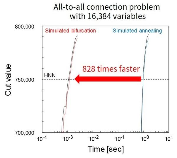 Figure 4: Comparison of the computing time on 8 FPGA SBM and SA.