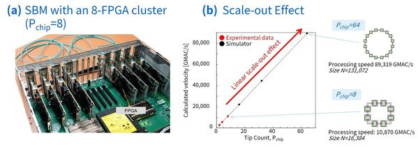 Figure 3: (a) SBM with an 8-FPGA cluster. (b) scale-out effect