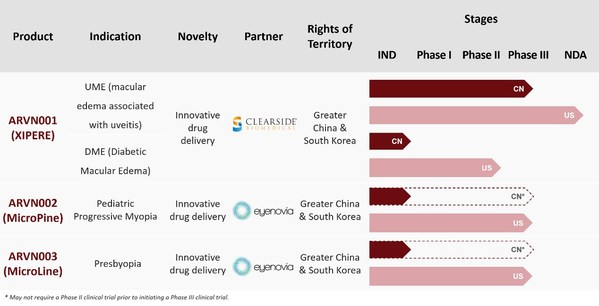 Arctic Vision Announces Completion of Over US$100 Million Series B Financing to Accelerate Portfolio Expansion, Clinical Development and Commercialization