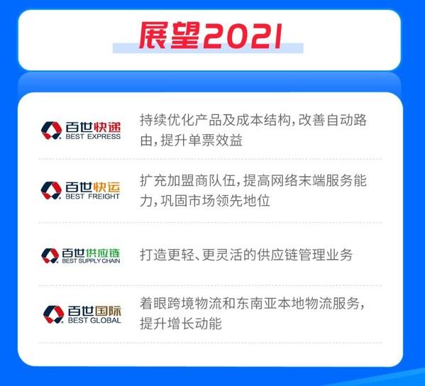 百世集团公布2020年第四季度及全年业绩 战略调整计划成效初显