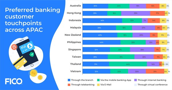 Preferred banking customer touchpoints across Asia Pacific - December 2020