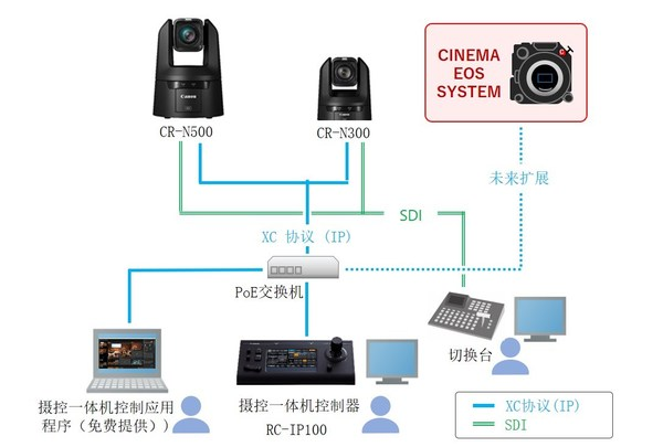 4. 摄控一体机系统结构图