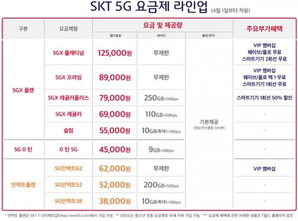 SK텔레콤, 5G 신규 요금제 2종 출시