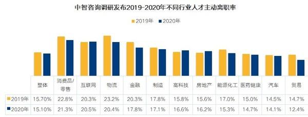 中智咨询调研发布2019-2020不同行业人才主动离职率