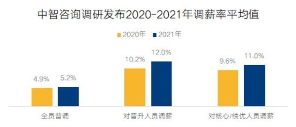 中智咨询调研发布2020-2021年调薪率平均值