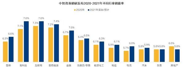 中智咨询调研发布2020-2021年不同行业调薪率