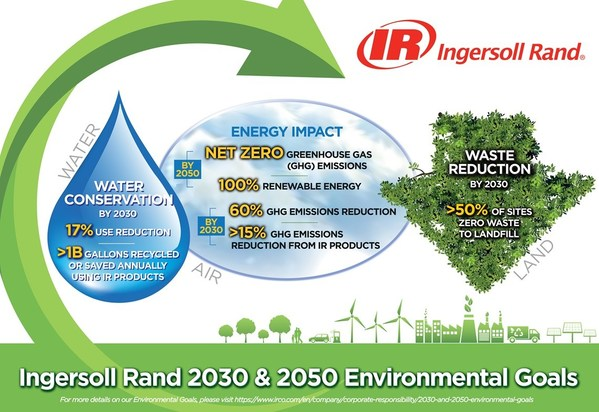 The Planet is Calling, Ingersoll Rand is Answering - Ingersoll Rand Set 2030 and 2050 Environmental Goals