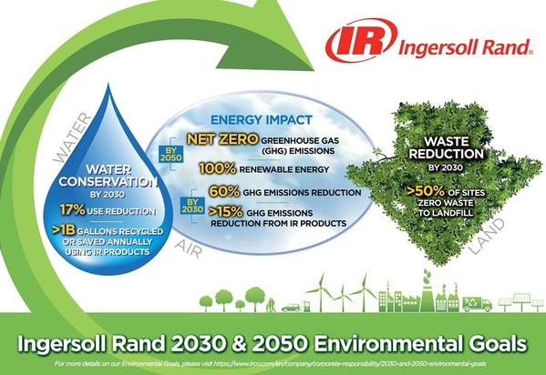 インガソール・ランドが地球の叫びに応え、2030年と2050年の環境目標を設定
