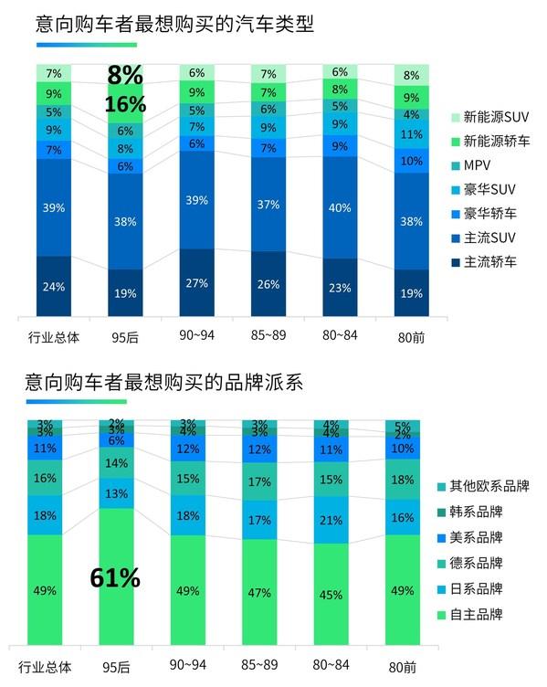 意向购车者最想购买的汽车类型和品牌派系,来源:J.D. Power 2021中国新车购买意向研究(NVIS)