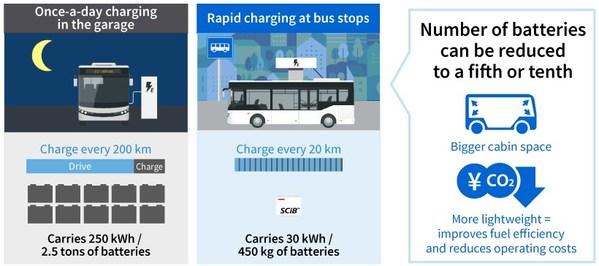 Rapid charging improves work/service efficiency for EV bus.