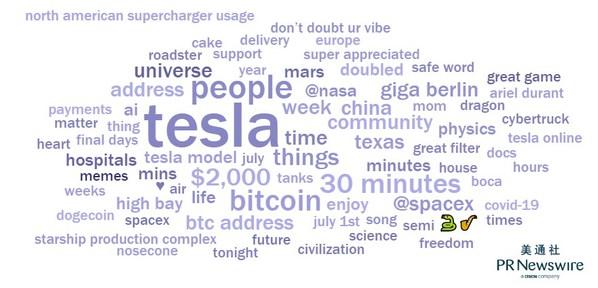 Elon Musk 2020年Twitter内容词云;图片来源:Falcon.io Benchmark