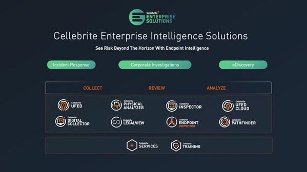 扩展企业端点情报平台,助力电子文件查询