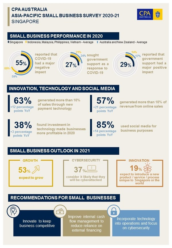 CPA Australia: Singapore's small businesses more resilient than counterparts in Southeast Asia