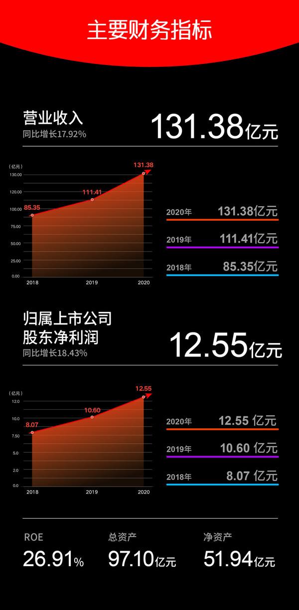 晨光文具(603899)2020年实现营业收入131.38亿元,同比增长17.92%。