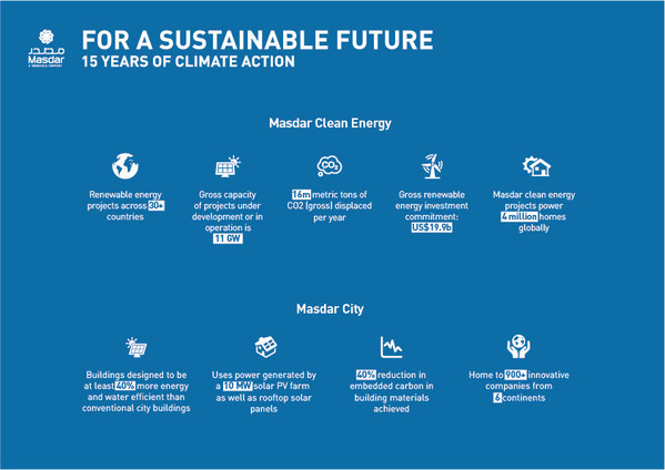 Masdar launches 'For A Sustainable Future' campaign to celebrate 15 years as a global renewable energy leader