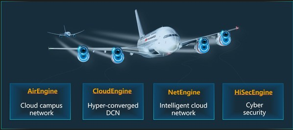 Solusi Huawei Intelligent IP