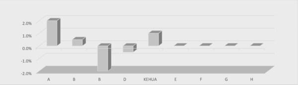 กราฟเปรียบเทียบส่วนแบ่งตลาดของซัพพลายเออร์ระบบ UPS แบบโมดูลาร์ทั่วโลก แสดงการเปลี่ยนแปลงเทียบเป็นรายปี