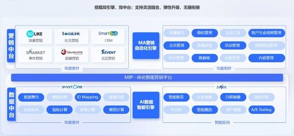 赛诺贝斯MIP一体化智能营销平台
