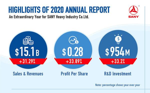 SANY ออกรายงานประจำปีเผยการเติบโตเด่นของบริษัทในปี 2563
