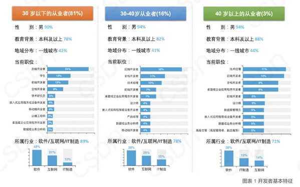"""互联网呈""""年轻化"""",后端开发最受欢迎"""