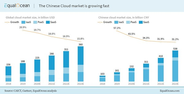 A Glimpse into China's Burgeoning Edge Cloud Market